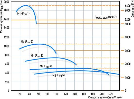Так зависит крутящий момент (М1….М5) или тяговая сила (Fтяг 1 …Fтяг 5) на ведущей оси от включенной передачи. Источник: http://wiki.zr.ru/Мощность_момент