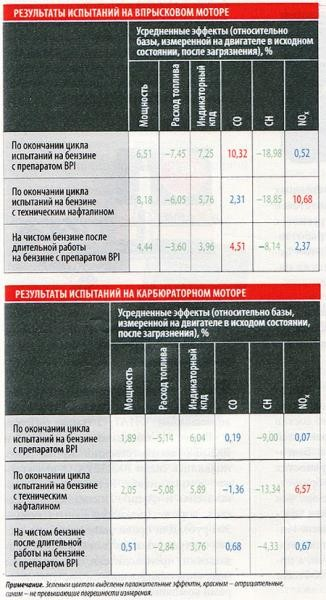 [ Источник: http://www.zr.ru/content/articles/17014-ekonomija_pahnet_naftalinom/ ]