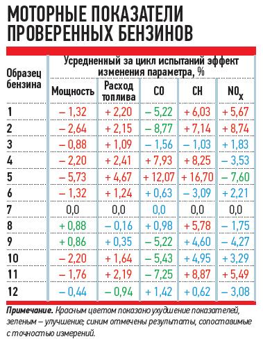 """""""За Рулем""""  протестировало """"плохой"""" российский бензин и он оказался хорошим. Источник:  http://www.zr.ru/content/articles/459851-ekspertiza_benzina_ot_juzhnyh_gor_do_severnyh_morej/"""