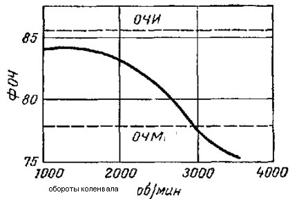 Зависимость фактического октанового числа от оборотов двигателя.