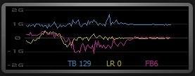 Данные с 3-х осевого акселерометра. Красный график показывает продольное ускорение. Минимальное значение -1G соответствует максимальному замедлению.