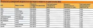 Эффективность моющих присадок проявляется только со временем. В 2007 году модификаторы трения использовались только в топливе для формулы 1, в товарном бегнзине появились только после 2009-2010 гг. Источник: