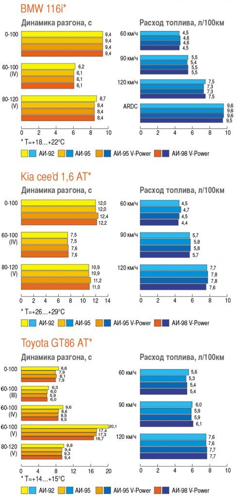 Сравнение показателей на бензине Shell, 2014 год. [ Источник: Авторевю ]