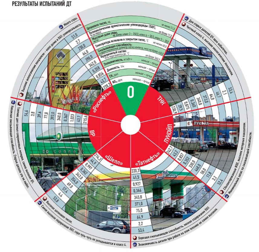 ЗаРулем 2011 Испытания ДТ Дизельное топливо цетановое число