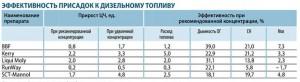 Сравнение эффективности цетан-корректоров на двигателе Камаз, расчитаном на ЦТ 45 [Источник: Зарулем, 2008 ]