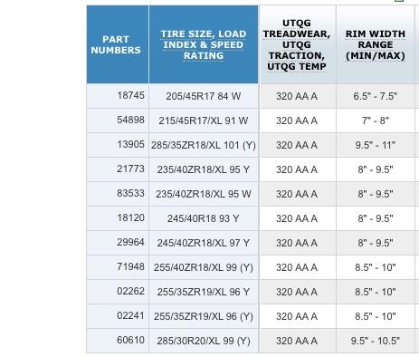 Рекомендуемая ширина диска для разных размерностей покрышек Michelin Pilot Sport 3