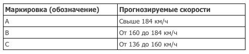 UTQG_Temperature Индекс сопротивляемости перегреву покрышки
