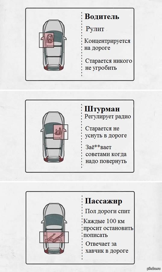 Обязанности пассажиров авто