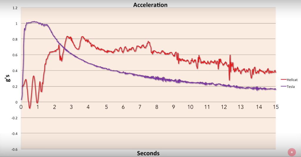 На полном приводе ускорение, на гражданской резине, достигает 1g, а на заднем только 0,8g.