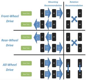 Рекомендации производителя по ротации и установке Toyo Proxes RR. [ Источник: http://www.tirerack.com/tires/tires.jsp?tireMake=Toyo&tireModel=Proxes+RR]