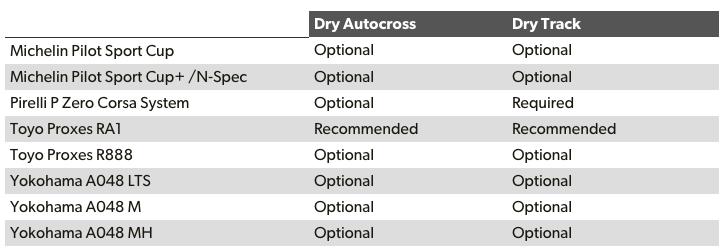Список шин, для которых возможно применить tire shaving для улучшения результатов. [ Источник: http://www.tirerack.com/tires/tiretech/techpage.jsp?techid=67 ]