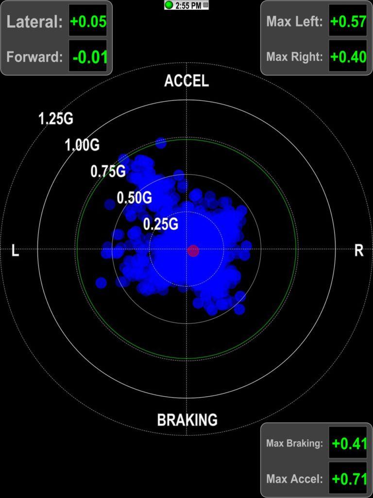 Ускорение на Cooper ZEON 2XS на заднем приводе